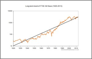 long-term-trend-of-ftse-all-share-1920-2013